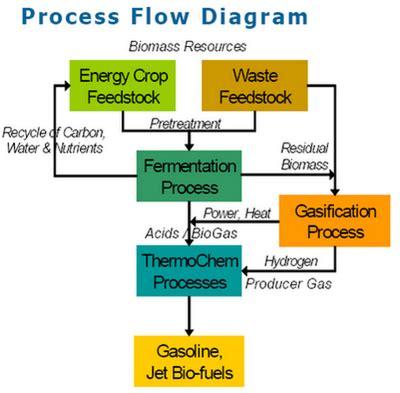 biofuel adalah bioethanol sebagai komponen blending gasoline biofuel