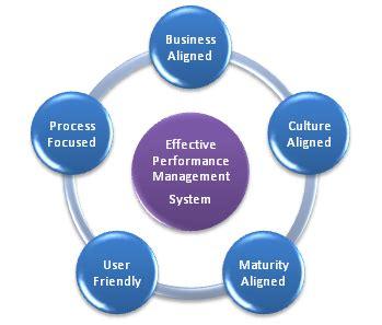 performance management for smes | sme joinup blog (2012)