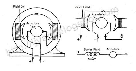 wiring diagram for a dc motor wiring diagram with
