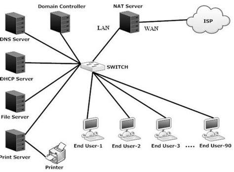 client server setup  configuration  linux
