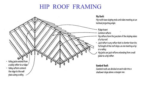 Hip Roof Construction Details Roof Framing Primer 100 Images Tremendous Design