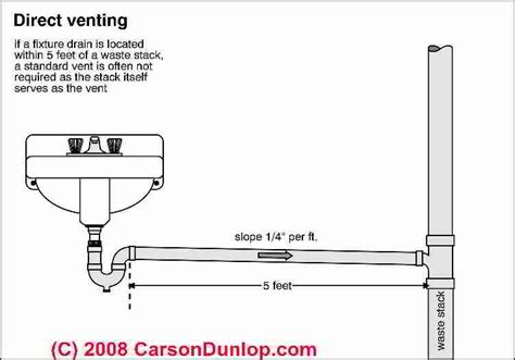 Common Plumbing Terms by Schematic Of A Direct Vented Plumbing Fixture C Carson