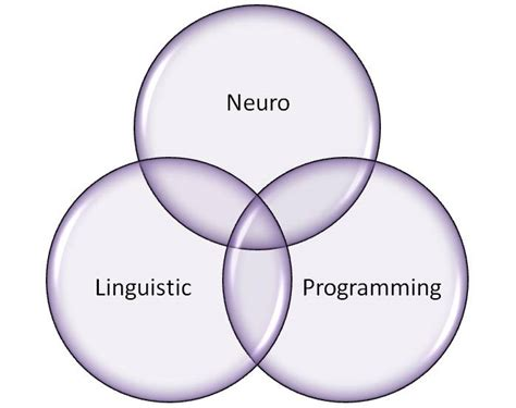 nlp pattern break what is nlp and how do i use it to create success matt
