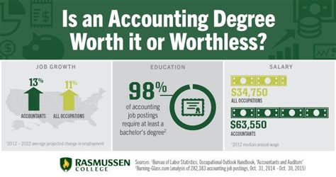 Is It Worth Getting An Mba At 40 by College Accounting Degree