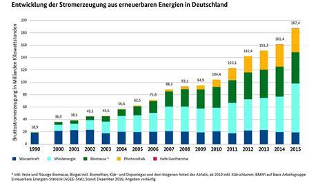 Brief Schweiz Usa Kosten Bmwi Erneuerbare Energien