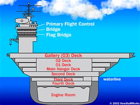 the parts of an aircraft carrier super aircraft carriers