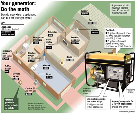 is installing a backup generator cost effective b g