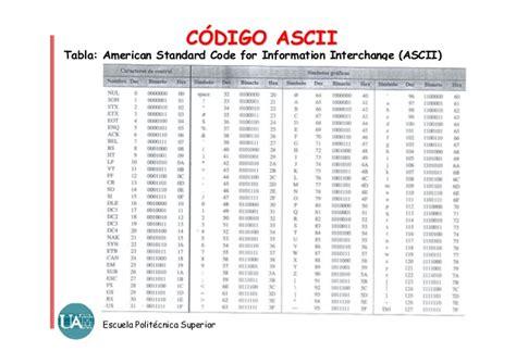 tabla de c 243 digos ascii codigo ascii e letra e mayscula tabla con los codigos
