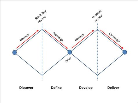 design thinking double diamond transform your business through design thinking service