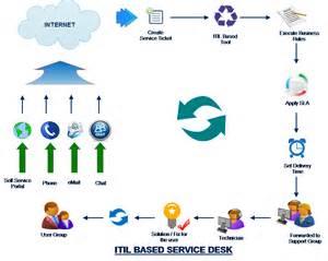 Help Desk Knowledge Base Software Service Itil Compliance Service