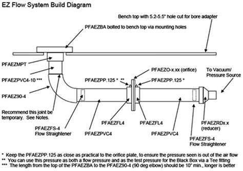 how to build a flow bench how to build a flow bench 28 images woodwork diy flow bench plans pdf plans top