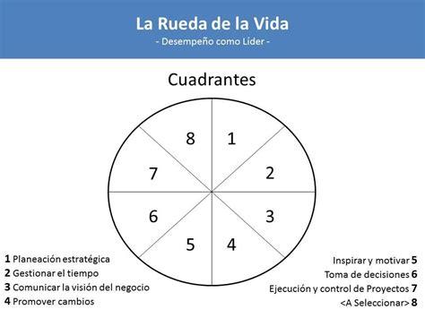 la rueda de la 10 pasos para lograr satisfacci 243 n laboral en tu desempe 241 o como l 237 der