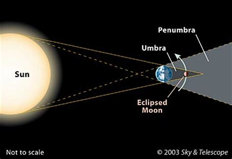 our constant companion » lunar eclipses