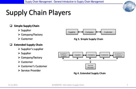 supply chain management diagram simple supply chain management diagram www pixshark