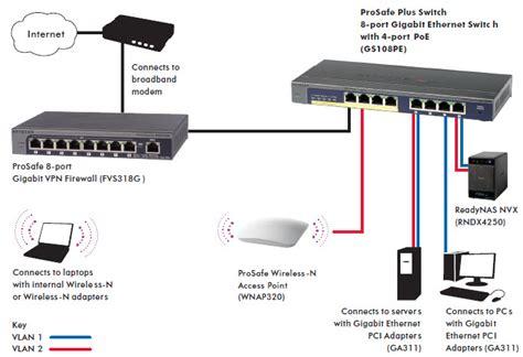 ethernet port diagram netgear gs108pe 100eus prosafe 8 port gigabit web managed