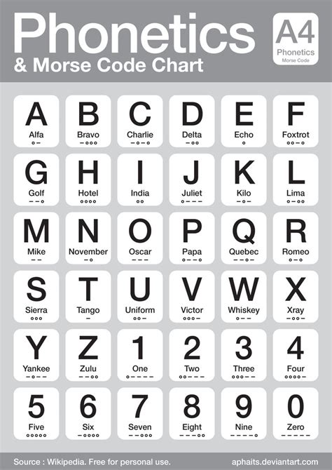 phonetics and morse code chart by aphaits on deviantart
