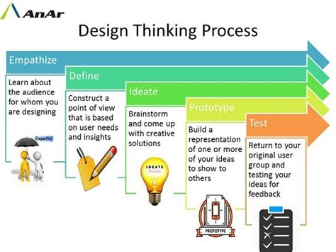 design thinking software design thinking anar solutions