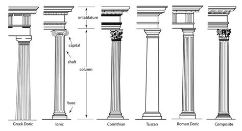 types of columns architecture tech info