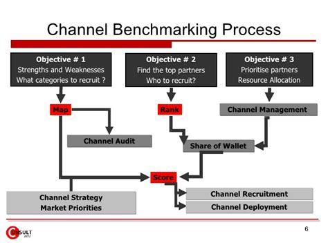 bench marking process channel benchmarking