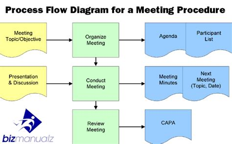 how to map process workflow how to write procedures for results