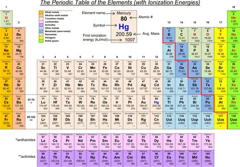 the periodic table of the elements with ionization