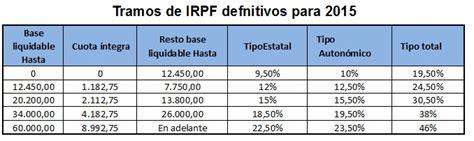 tablas irpf 2016 definanzascom las tablas de irpf en 2015 financialred