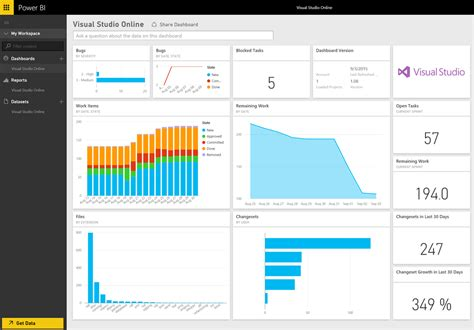 Simon Power Bi Visual Studio Online Content Packs Analysing Bi Team Performance Visual Studio Dashboard Template