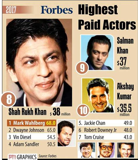 the two actresses on forbes highest paid list you may srk salman akshay part of forbes list of highest paid
