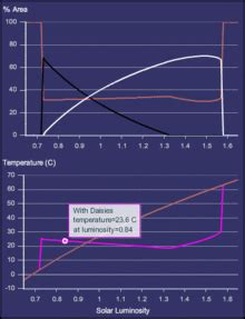 wikizero gaia hypothesis