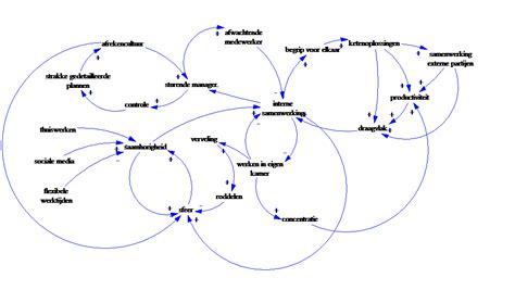 diagram of a hoe hoe werkt het nu echt in je organisatie freedom