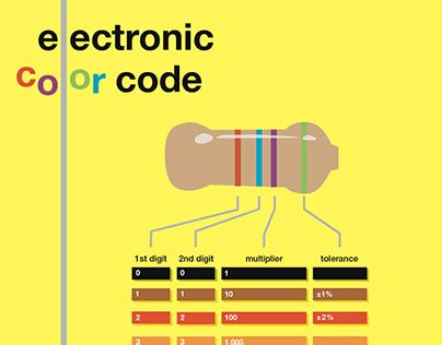 resistor color code poster resistor codes poster on behance
