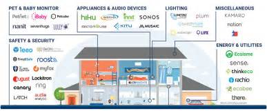 Smarthome Products smart home market map 67 startups in home automation