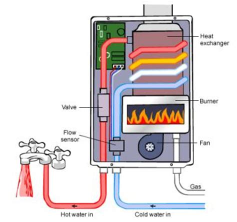 natural gas hot water systems | build