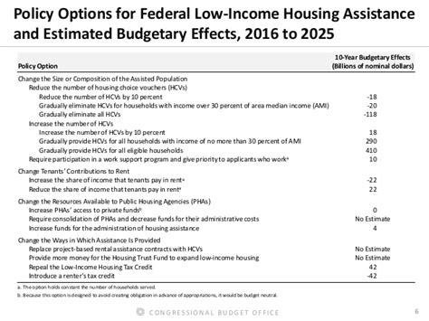 low income housing assistance the status of federal housing assistance for low income households
