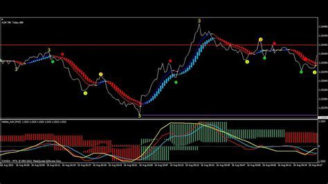 Forex 5 Minute Scalping Strategy   YouTube