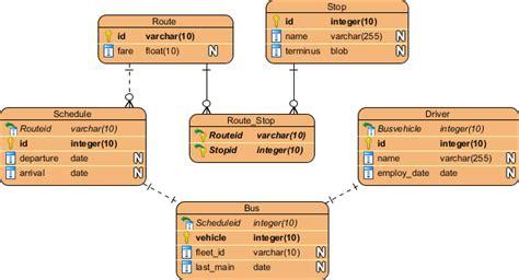 membuat erd dengan visual paradigm database modeling using visio membuat best free home