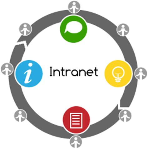 Design Home Computer Network by How Do You Define A Modern Intranet It S Simple Younet