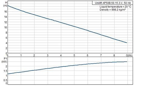 Pompa Celup Grundfos 1 Phase pompa celup sewage ap50b 50 15 3 v sentral pompa
