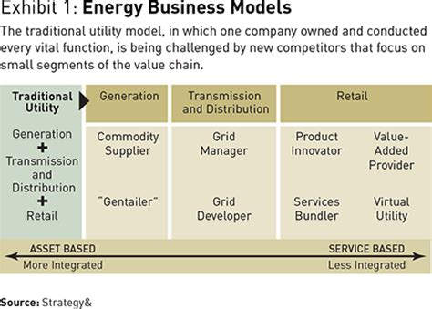 a strategist's guide to power industry transformation