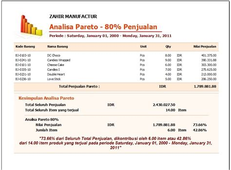 format laporan jualan analisa pareto produk 80 penjualan pt zahir internasional