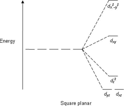 d orbital splitting diagram coordination compounds tetrahedral or square planar