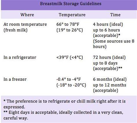 how store breast milk at room temperature talkstoring breastmilk i