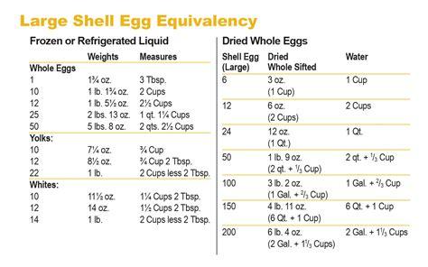 protein jumbo egg eggs egg products american egg board