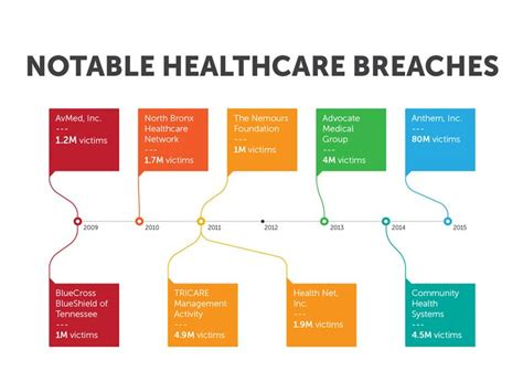 sell hack hackers selling healthcare data in the black market