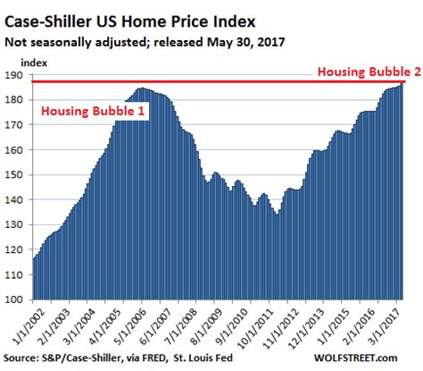 us home prices hit lowest levels since bubble rt america dear fed it s not really hard to spot bubbles wolf street