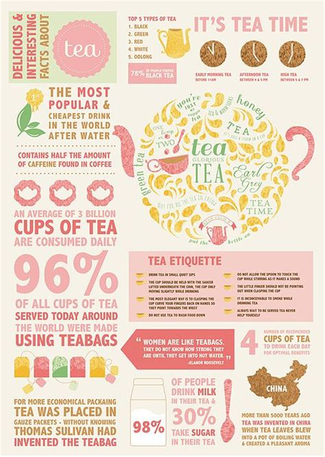 It's Tea Time   Daily Infographic