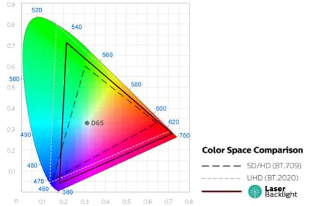 color gamut definition philips 4k ultra hd learning center philips