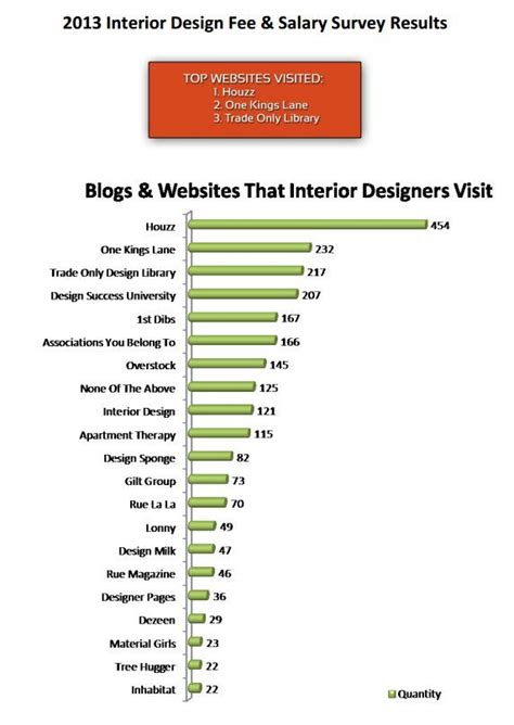 what is the salary of interior designer blogs and websites that interior designers visit interiordesign source 2013 interior design