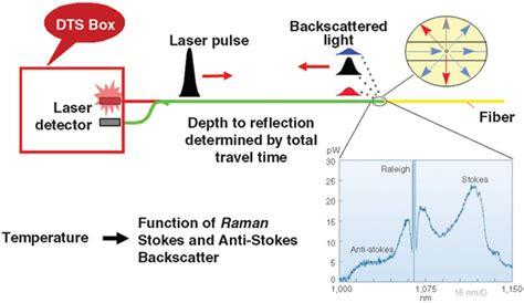 an introduction to distributed optical fibre sensors series in fiber optic sensors books fiber optic sensors creating new possibilities for fracturing