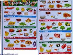 vitamin chart google search getting healthy